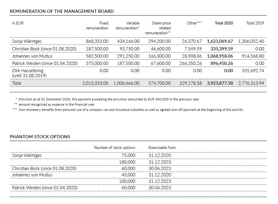 Remuneration Management Board 2020