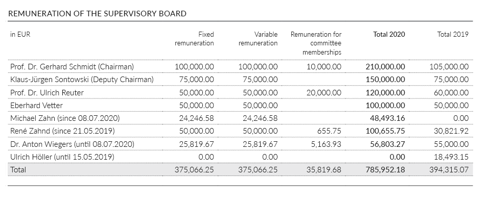 Remuneration of Supervisory Board members in financial year 20120
