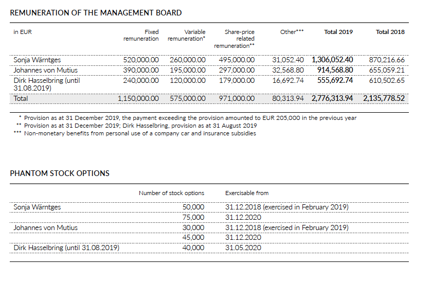 Remuneration Management Board 2019